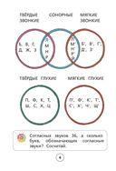 Все правила русского языка. С методическими рекомендациями и иллюстрациями — фото, картинка — 6